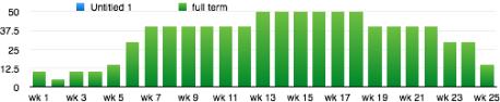 green_graph